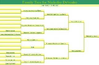 Nickolay Family Tree
